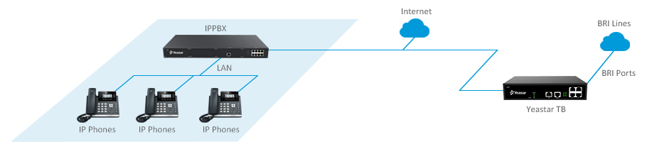 BRI-Lines-for-IP-PBX