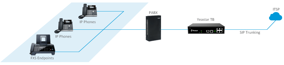 Connect-Legacy-Equipment-with-SIP-Trunkings
