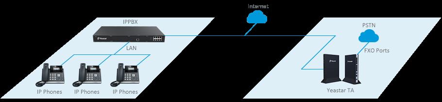PSTN-Trunking-for-IP-PBX