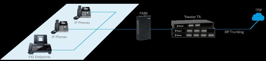 SIP-Trunking-for-PBX